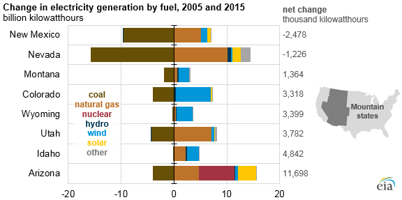 graph of change in electricity generation by fuel, as explained in the article text