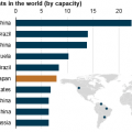 graph of ten largest power plants in the world, as explained in the article text